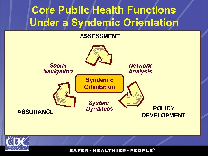 Core Public Health Functions Under a Syndemic Orientation ASSESSMENT Social Navigation Network Analysis Categorical