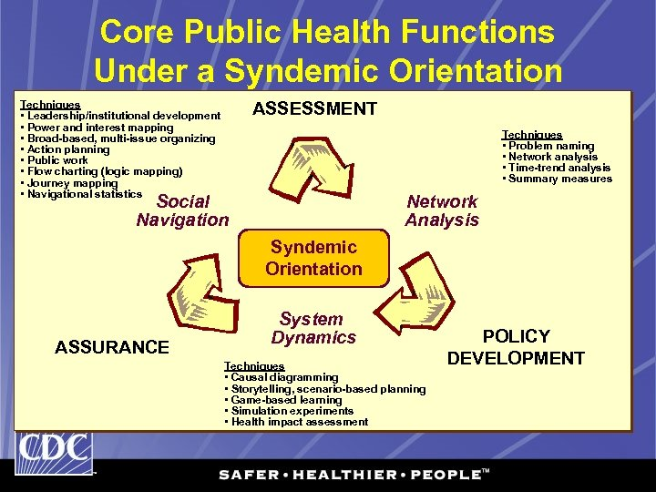 Core Public Health Functions Under a Syndemic Orientation Techniques • Leadership/institutional development • Power