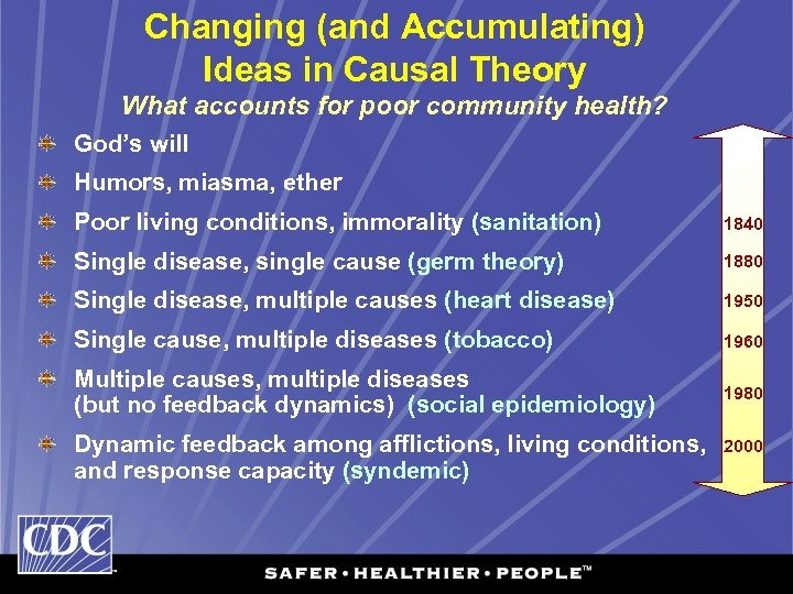Changing (and Accumulating) Ideas in Causal Theory What accounts for poor community health? God's