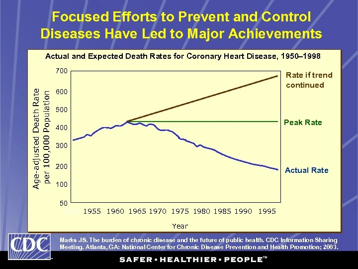 Focused Efforts to Prevent and Control Diseases Have Led to Major Achievements Actual and