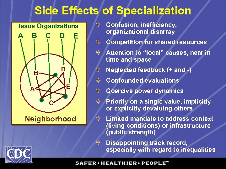 Side Effects of Specialization Issue Organizations A B C D E Confusion, inefficiency, organizational