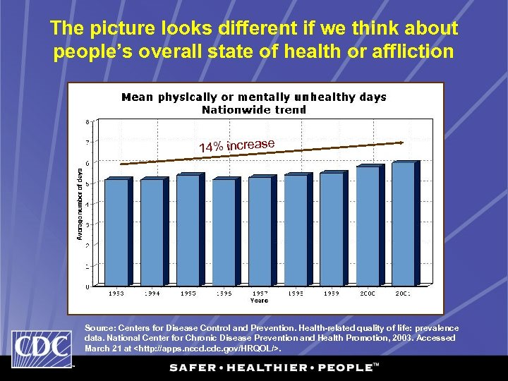 The picture looks different if we think about people's overall state of health or