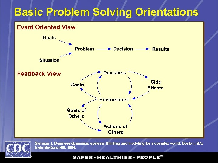 Basic Problem Solving Orientations Event Oriented View Decisions Feedback View Side Effects Goals Environment