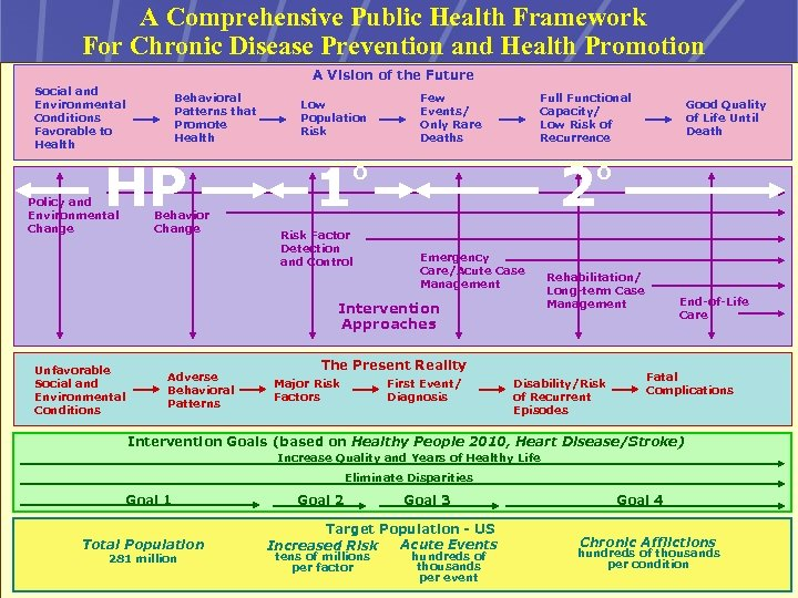 A Comprehensive Public Health Framework For Chronic Disease Prevention and Health Promotion A Vision