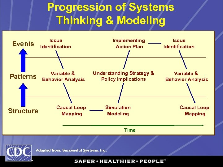 Progression of Systems Thinking & Modeling Issue Identification Events Patterns Structure Variable & Behavior