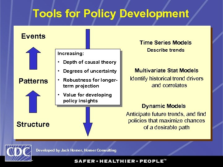 Tools for Policy Development Events Time Series Models Increasing: Describe trends • Depth of