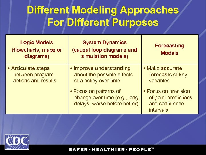Different Modeling Approaches For Different Purposes Logic Models (flowcharts, maps or diagrams) • Articulate