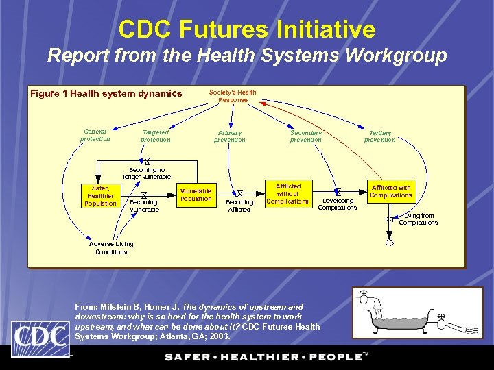 CDC Futures Initiative Report from the Health Systems Workgroup Figure 1 Health system dynamics