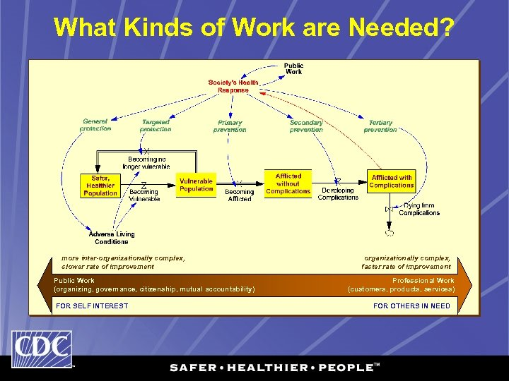 What Kinds of Work are Needed? more inter-organizationally complex, slower rate of improvement Public