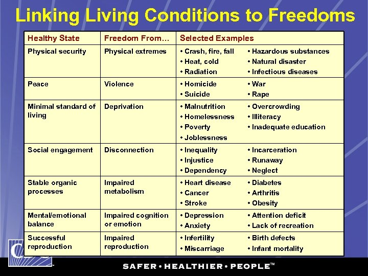 Linking Living Conditions to Freedoms Healthy State Freedom From… Selected Examples Physical security Physical