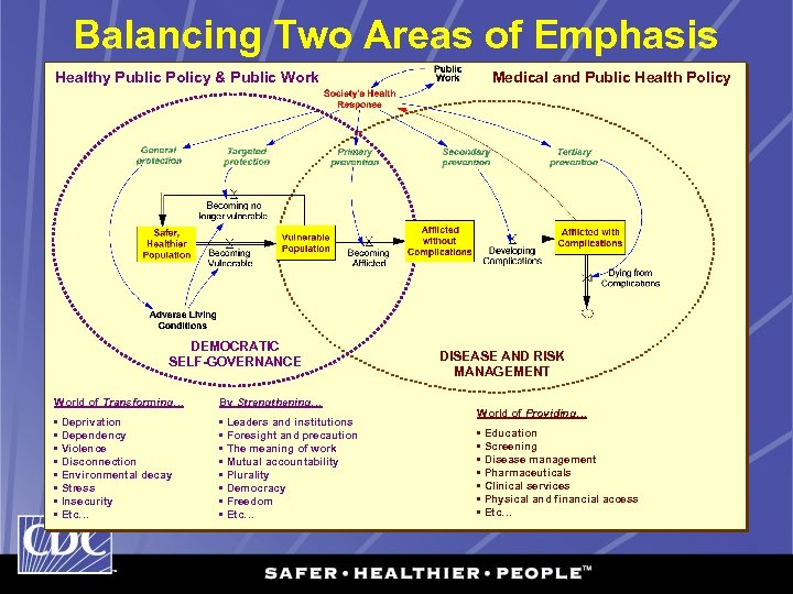 Balancing Two Areas of Emphasis Healthy Public Policy & Public Work DEMOCRATIC SELF-GOVERNANCE World
