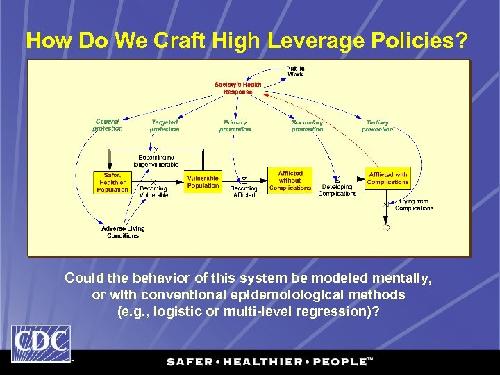 How Do We Craft High Leverage Policies? Could the behavior of this system be