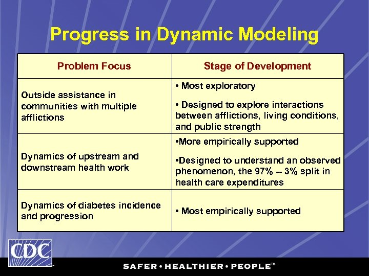 Progress in Dynamic Modeling Problem Focus Outside assistance in communities with multiple afflictions Stage