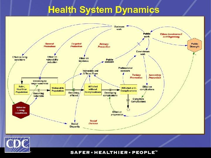 Health System Dynamics