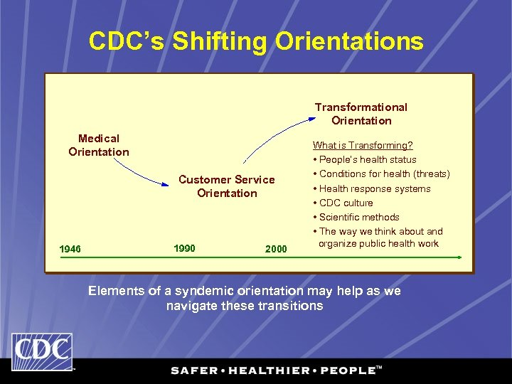 CDC's Shifting Orientations Transformational Orientation Medical Orientation Customer Service Orientation 1946 1990 2000 What