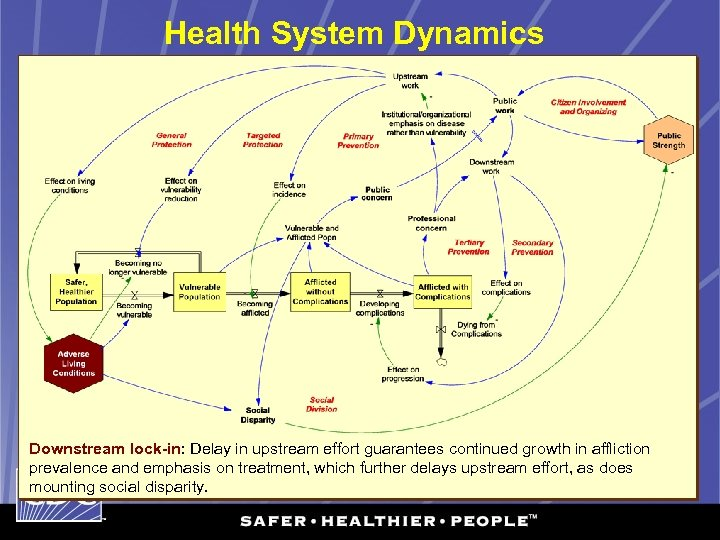 Health System Dynamics Downstream lock-in: Delay in upstream effort guarantees continued growth in affliction
