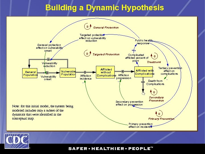 Building a Dynamic Hypothesis B General Protection Targeted protection effect on vulnerability reduction General