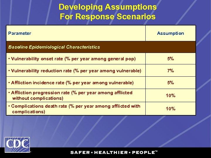 Developing Assumptions For Response Scenarios Parameter Assumption Baseline Epidemiological Characteristics • Vulnerability onset rate
