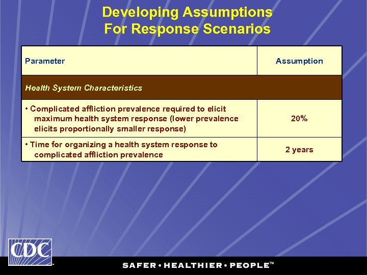 Developing Assumptions For Response Scenarios Parameter Assumption Health System Characteristics • Complicated affliction prevalence