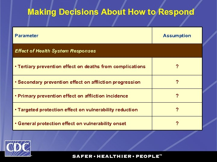 Making Decisions About How to Respond Parameter Assumption Effect of Health System Responses •