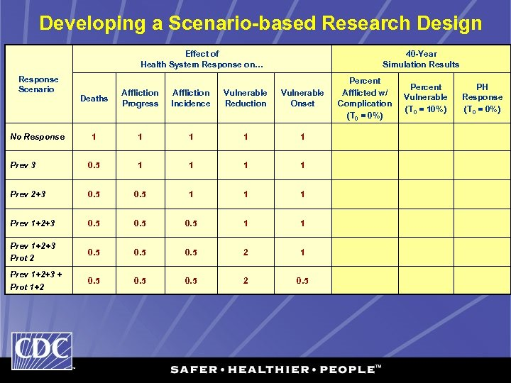 Developing a Scenario-based Research Design Effect of Health System Response on… Response Scenario 40