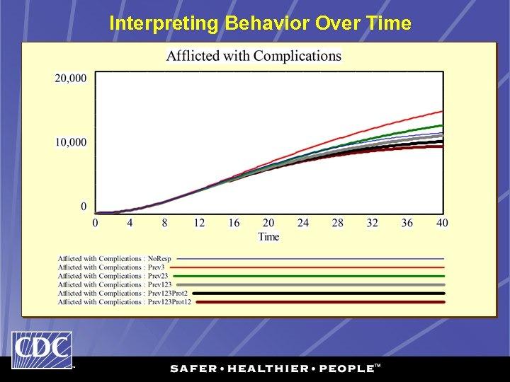 Interpreting Behavior Over Time