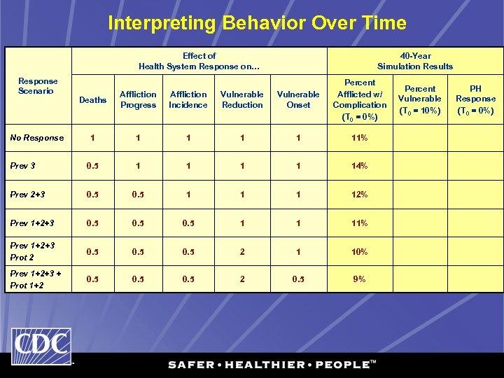 Interpreting Behavior Over Time Effect of Health System Response on… Response Scenario 40 -Year