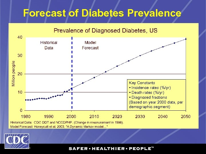 Forecast of Diabetes Prevalence Key Constants • Incidence rates (%/yr) • Death rates (%/yr)