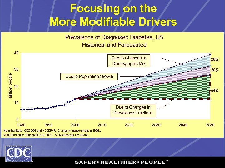 Focusing on the More Modifiable Drivers