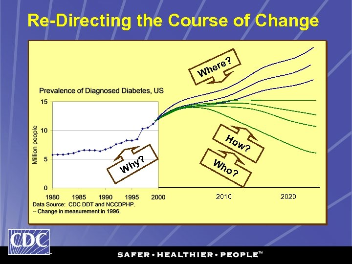 Re-Directing the Course of Change ? e her W Ho w ? ? y
