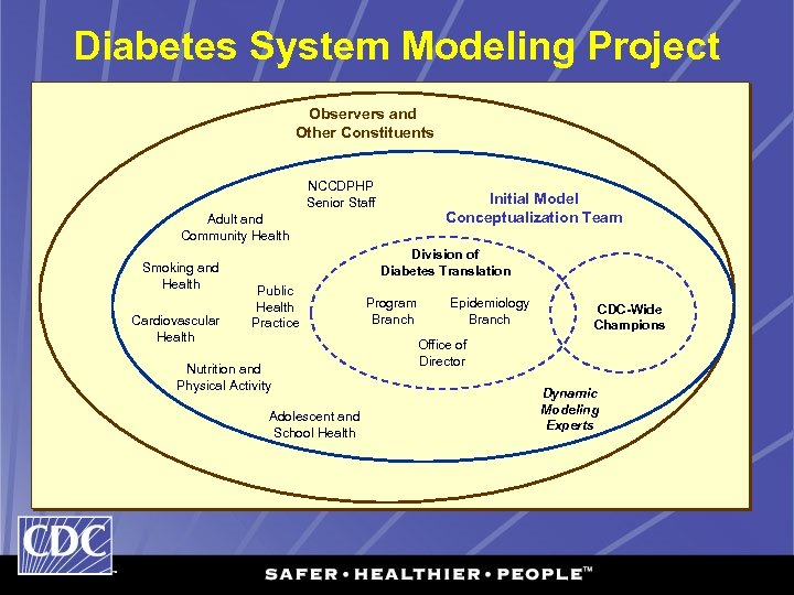 Diabetes System Modeling Project Observers and Other Constituents NCCDPHP Senior Staff Initial Model Conceptualization