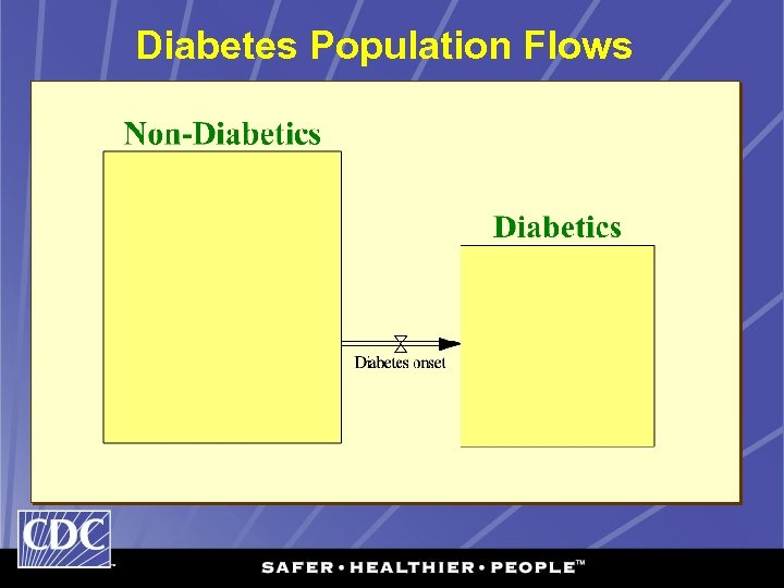Diabetes Population Flows