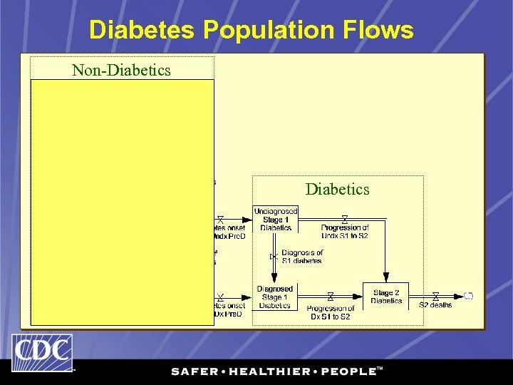 Diabetes Population Flows Non-Diabetics