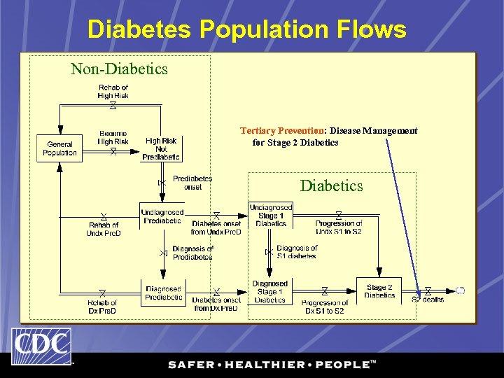 Diabetes Population Flows Non-Diabetics Tertiary Prevention: Disease Management for Stage 2 Diabetics