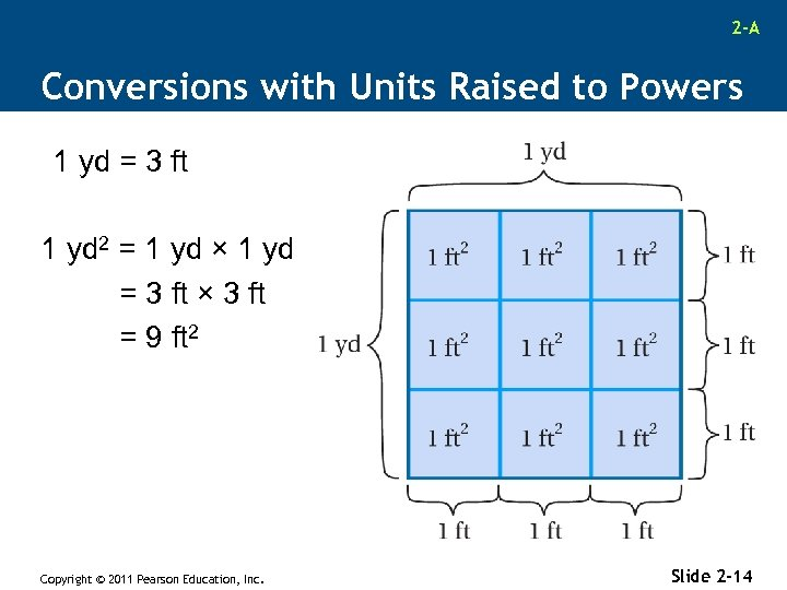 2 -A Conversions with Units Raised to Powers 1 yd = 3 ft 1