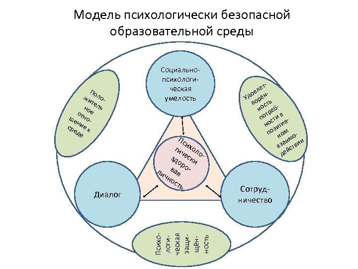 Модель психологически безопасной образовательной среды Диалог Пс и гич хол о зд ески ор