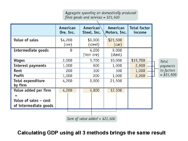 Calculating GDP using all 3 methods brings the same result