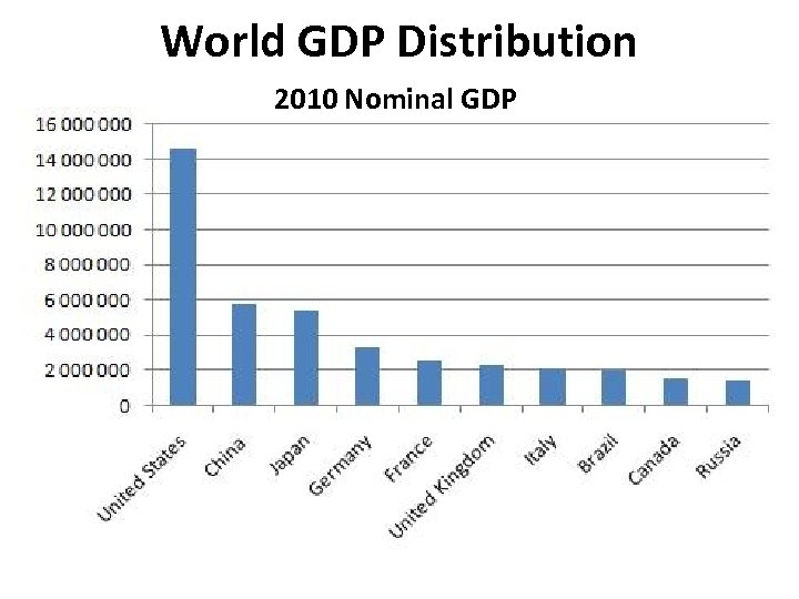 World GDP Distribution 2010 Nominal GDP