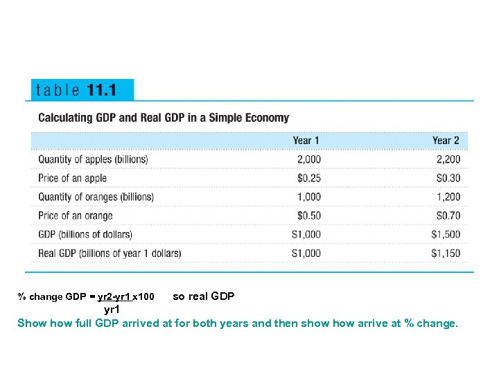 % change GDP = yr 2 -yr 1 x 100 so real GDP yr