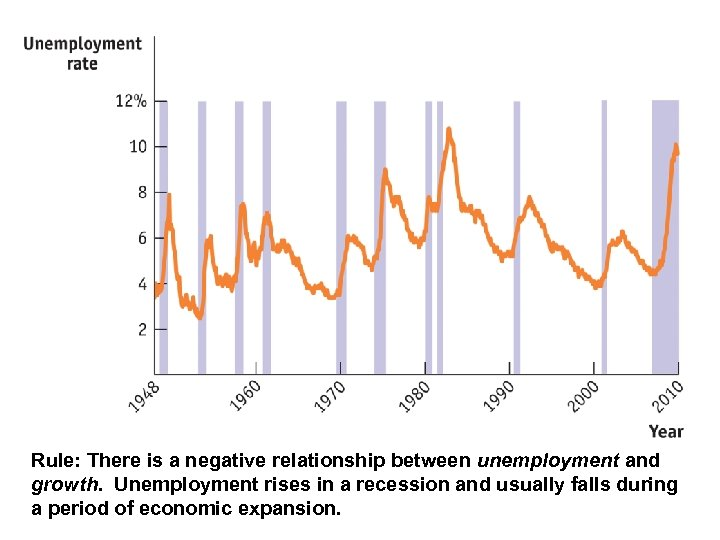 Rule: There is a negative relationship between unemployment and growth. Unemployment rises in a
