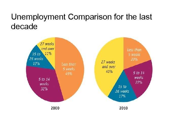 Unemployment Comparison for the last decade