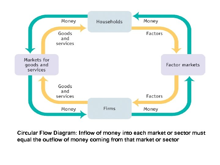 Circular Flow Diagram: Inflow of money into each market or sector must equal the