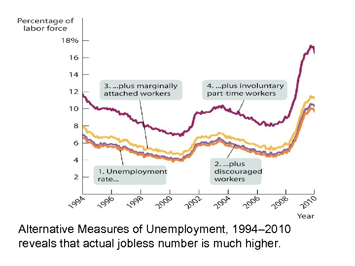 Alternative Measures of Unemployment, 1994– 2010 reveals that actual jobless number is much higher.