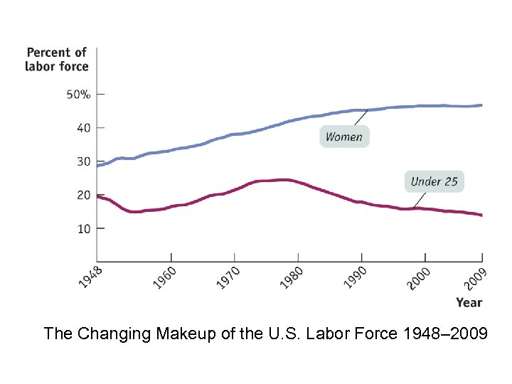 The Changing Makeup of the U. S. Labor Force 1948– 2009