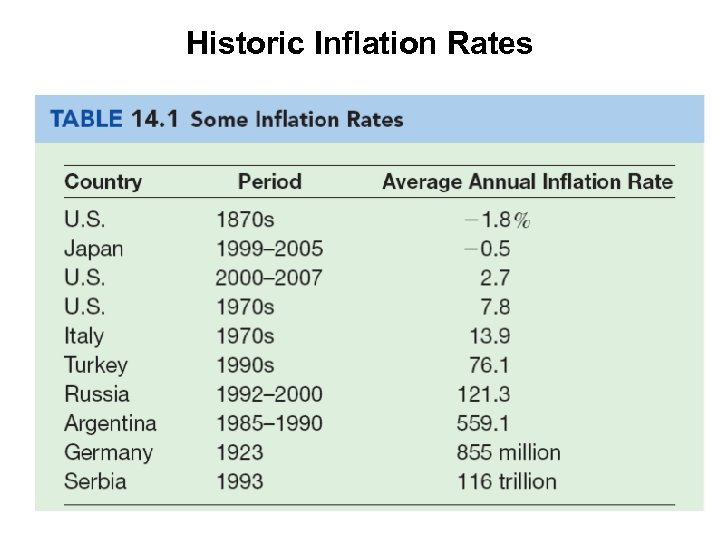 Historic Inflation Rates