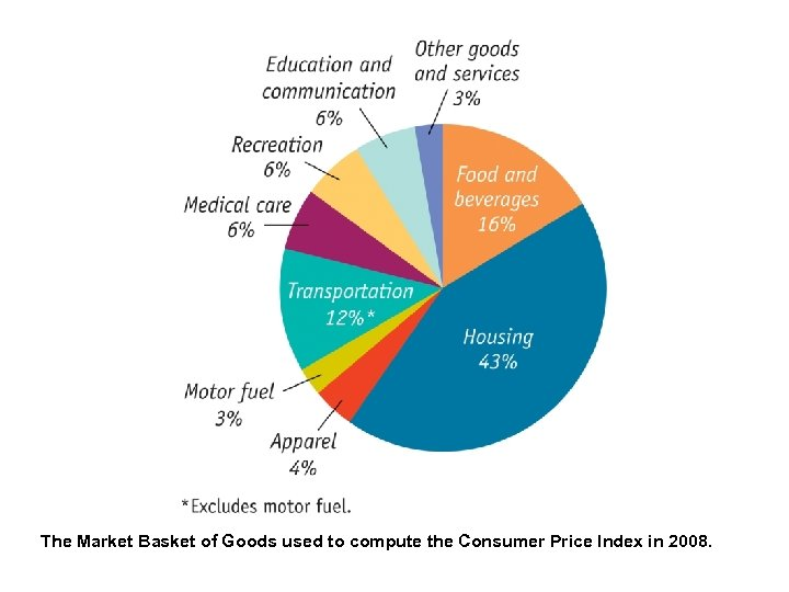 The Market Basket of Goods used to compute the Consumer Price Index in 2008.