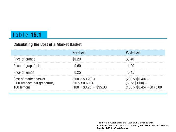 Table 15. 1 Calculating the Cost of a Market Basket Krugman and Wells: Macroeconomics,