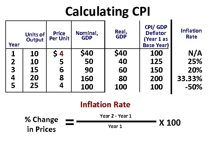 Calculating CPI Year 1 2 3 4 5 10 10 15 20 25 $4