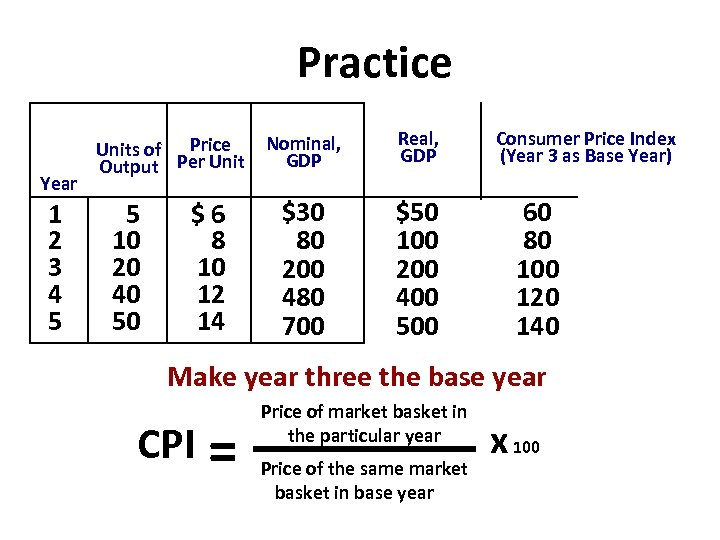Practice Year 1 2 3 4 5 Units of Price Output Per Unit 5