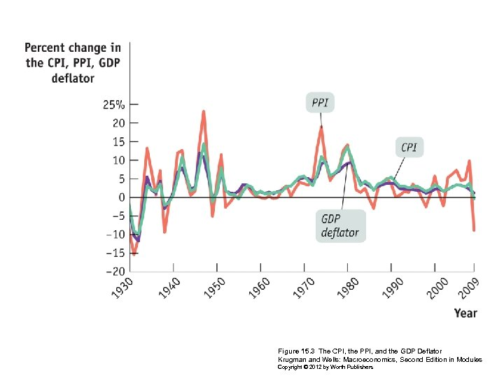 Figure 15. 3 The CPI, the PPI, and the GDP Deflator Krugman and Wells: